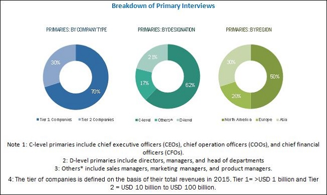 Cell Signaling Market - Breakdown of Primary Interviews