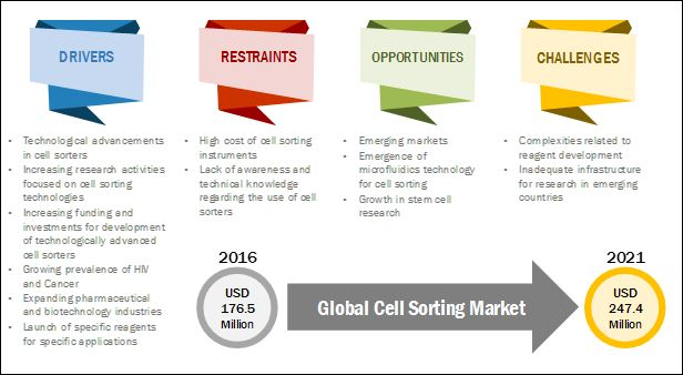 Cell Sorting Market