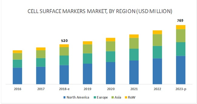 Cell Surface Markers Market