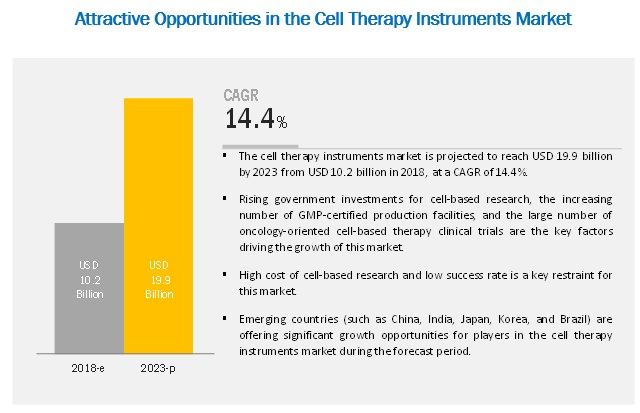 Attractive Opportunities in the Cell Therapy Technologies Market