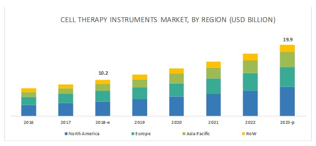 CELL THERAPY TECHNOLOGIES MARKET, BY REGION (USD BILLION)