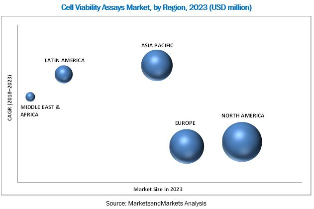 Cell Viability Assays Market
