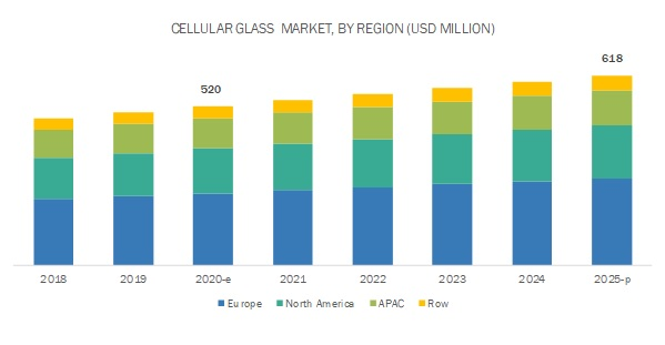 Cellular Glass Market