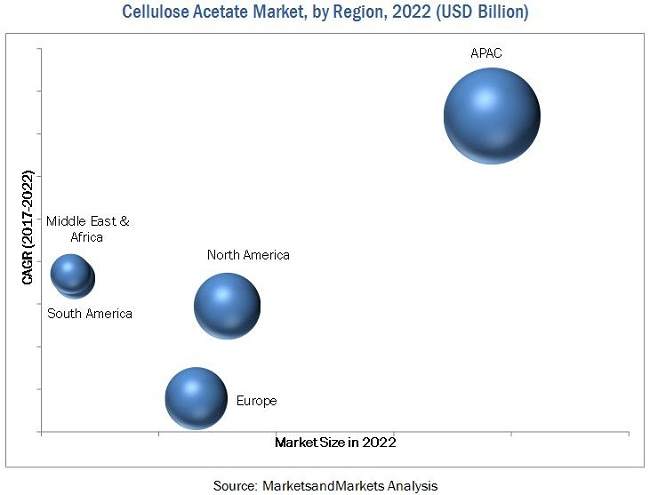 Cellulose Acetate Market