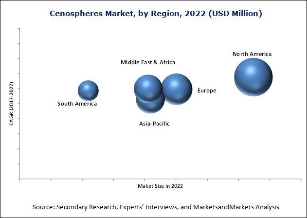 Cenospheres Market