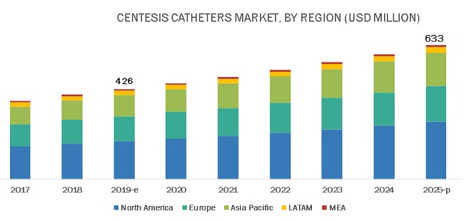 Centesis Catheters Market