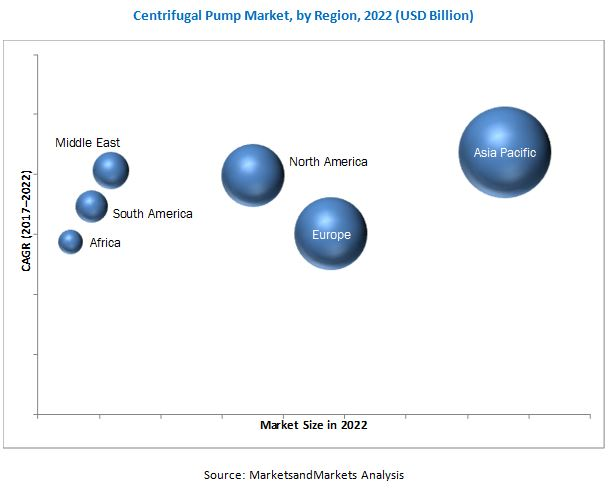 Centrifugal Pump Market