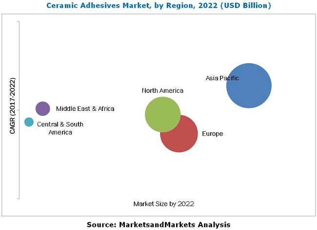 Ceramic Adhesives Market