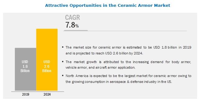 Ceramic Armor Market