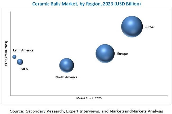 Ceramic Balls Market