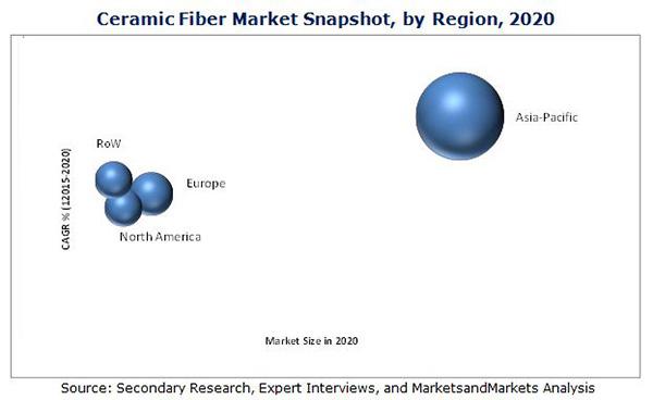 Ceramic Fibers Market
