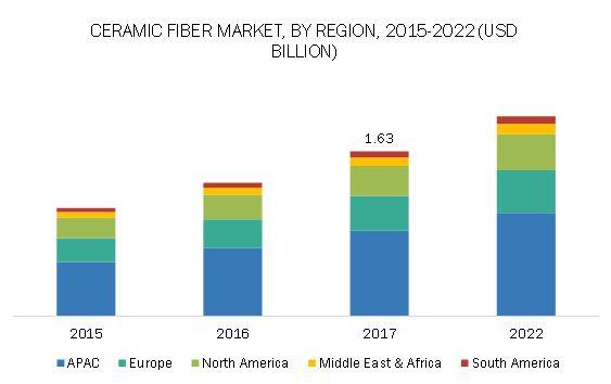 Ceramic Fiber Market