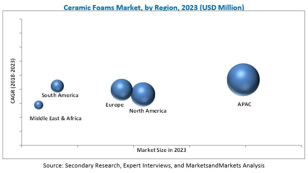 Ceramic Foams Market