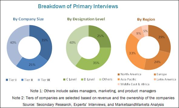 Ceramic Matrix Composites Market By Matrix Type