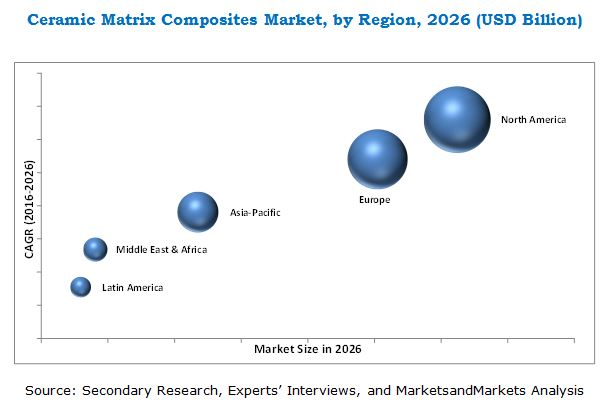 Ceramic Matrix Composites Market
