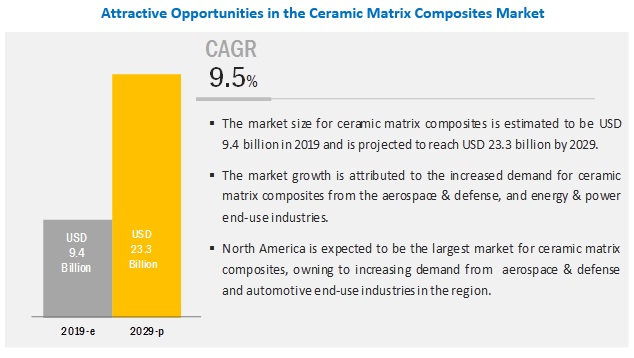 Ceramic Matrix Composites Market Analysis | Recent Market
