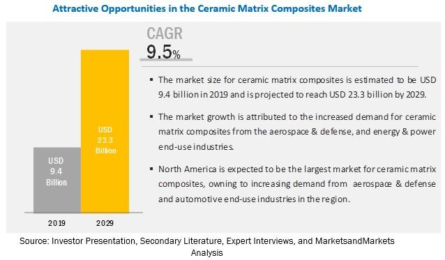 Ceramic Matrix Composites Market by Matrix Type, End-Use Industry &  Geography | COVID-19 Impact Analysis | MarketsandMarkets