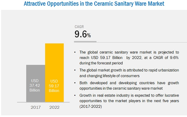 Ceramic Sanitary Ware Market Analysis | Recent Market Developments