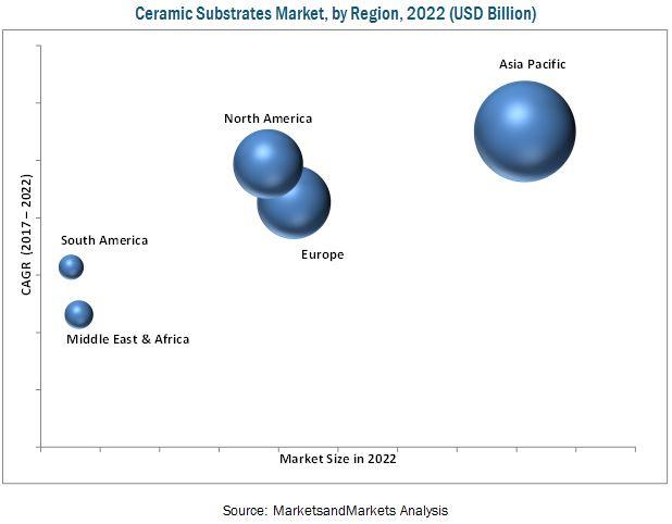 Ceramic Substrates Market
