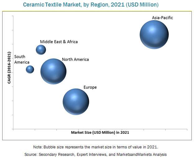 Ceramic Textile Market