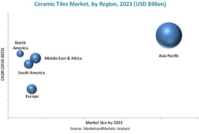 Ceramic Tiles Market by Application & Construction Type - Global