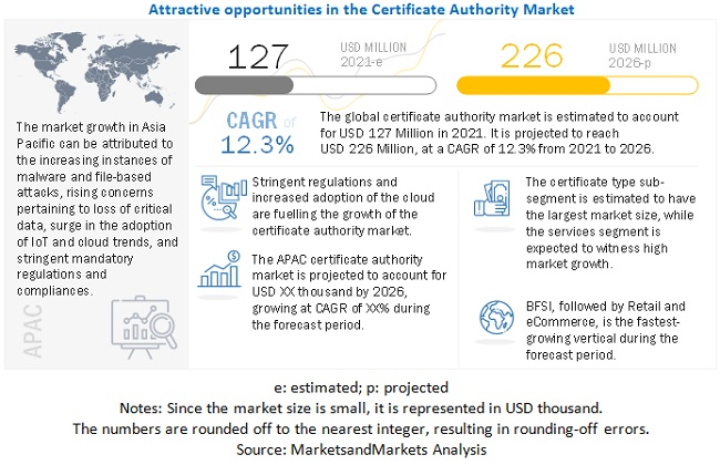 Certificate Authority Market