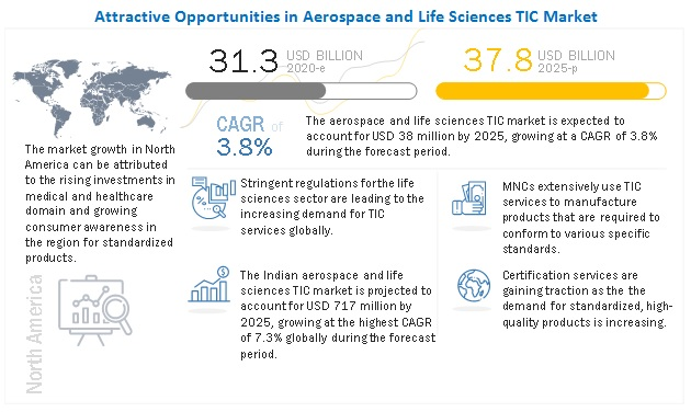 Aerospace and Life Sciences TIC Market