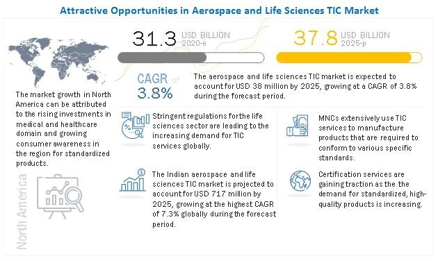 Aerospace and Life Sciences TIC Market