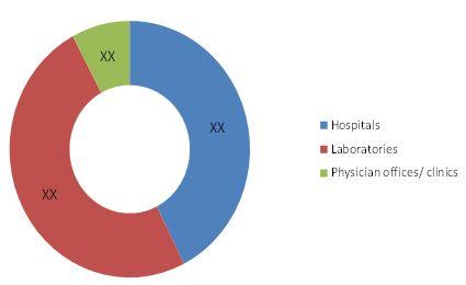 Cervical Cancer Screening Market