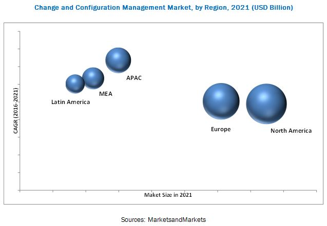 Change and Configuration Management Market