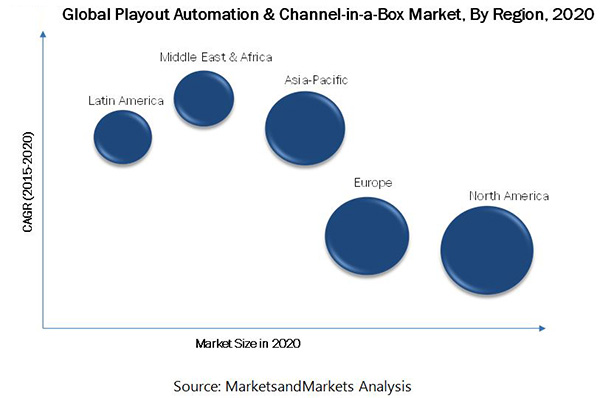 Playout Automation & Channel-in-a-Box Market