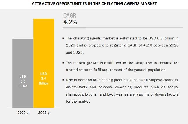 Chelating Agents Market - Attractive Opportunities
