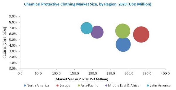Chemical Protective Clothing Market