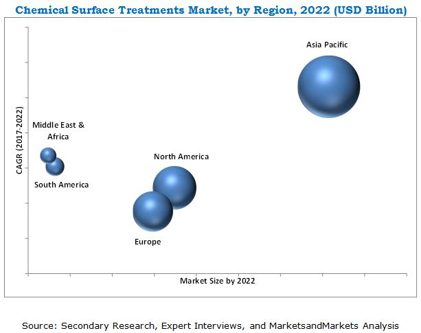 Chemical Surface Treatment Market