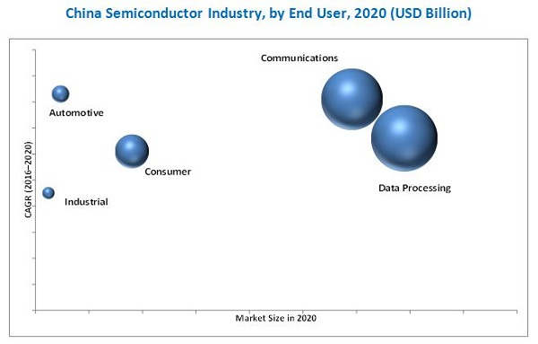 China Semiconductor Industry