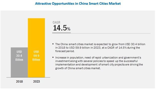 China Smart Cities Market