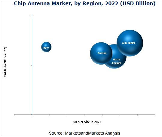 Chip Antenna Market