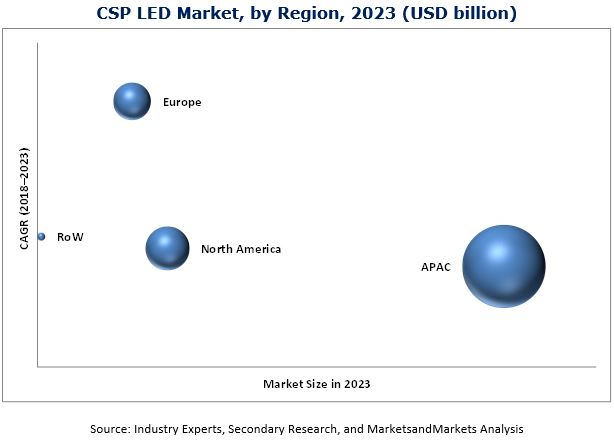 Chip Scale Package (CSP) LED Market