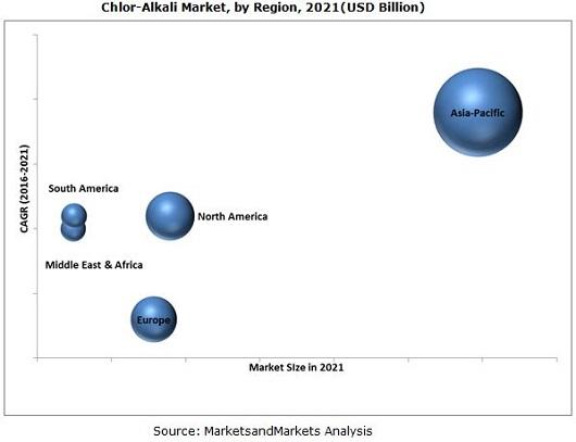 Chlor-Alkali Market