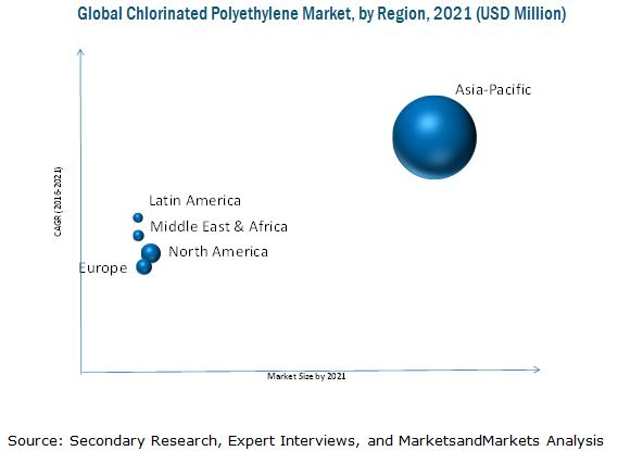 Chlorinated Polyethylene Market