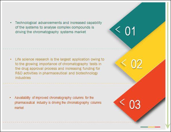 Chromatography Instrumentation Market