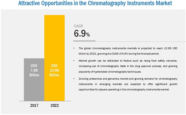 Chromatography Instruments Market - Attractive Opportunities in the Chromatography Instruments Market