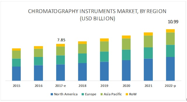 Chromatography Instruments Market