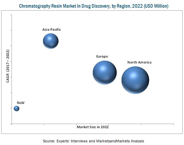 Chromatography Resin Market in Drug Discovery