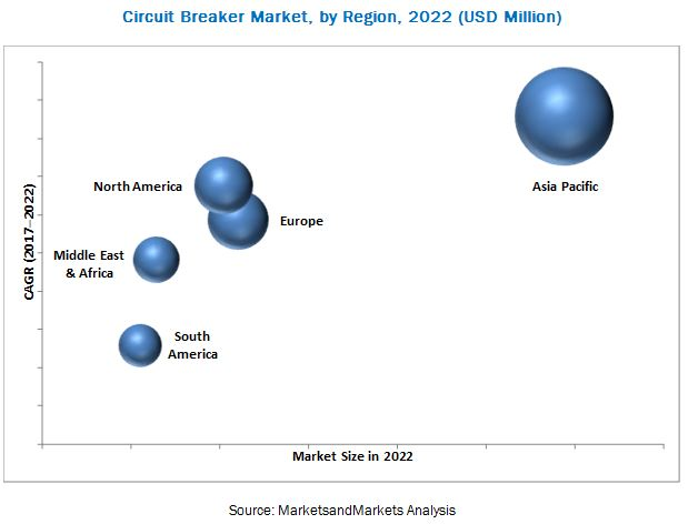 Circuit Breaker Market Report | Size, Share, Trends, Forecast - 2022