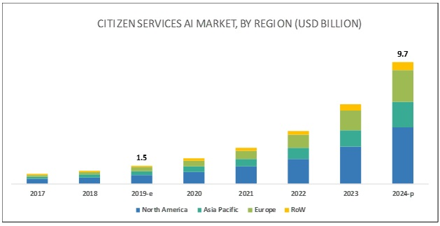 Citizen Services AI Market
