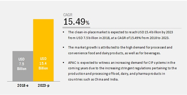 Clean-in-Place Market Size, Growth, Trend and Forecast to