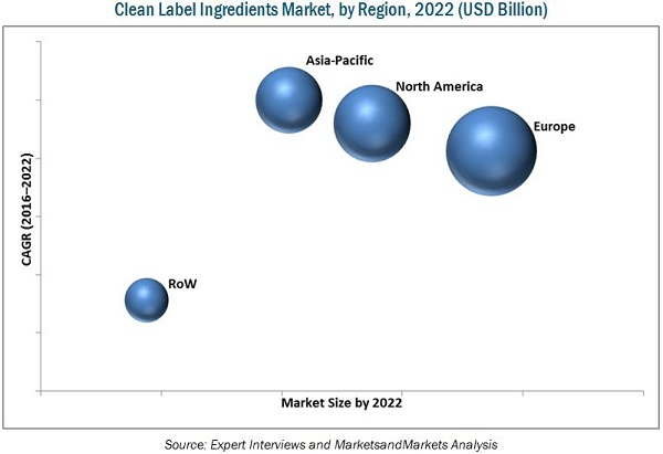 Clean Label Ingredients Market