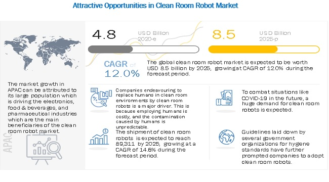Clean Room Robot Market