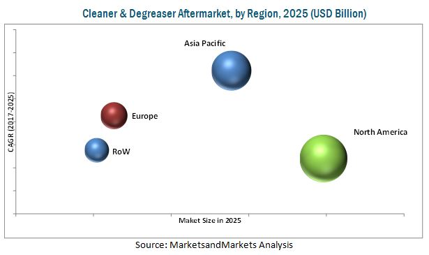 Cleaner & Degreaser Aftermarket